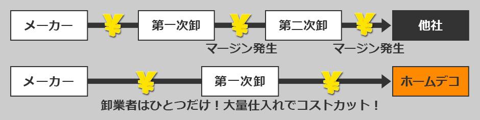 リフォーム ホームデコ 鳥取 島根
